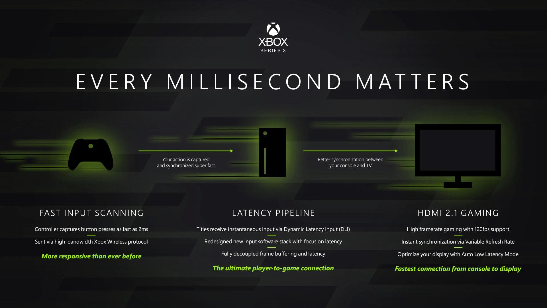 Räkna med ilsnabb respons från Xbox Series X-handkontrollen